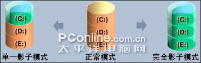 PowerShadow影子系统中文版深入评测&使用教程