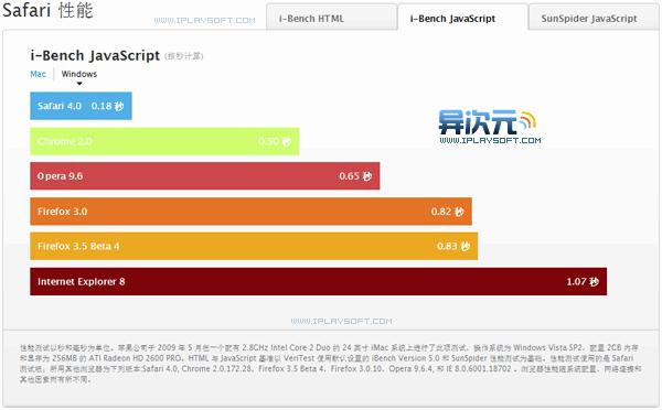 Safari 中文正式版性能对比