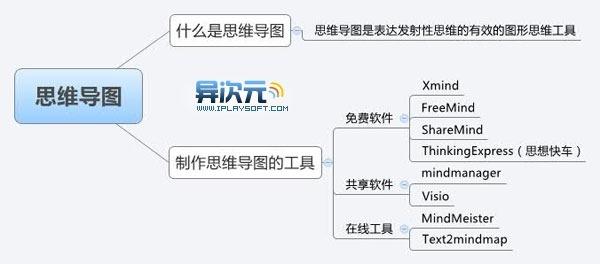 mac xmind 软件