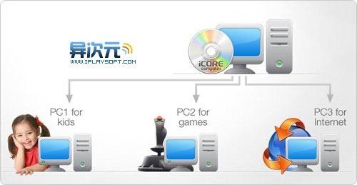 iCore Virtual Accounts