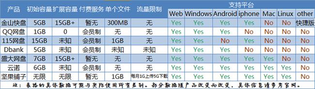 网盘基础信息对比