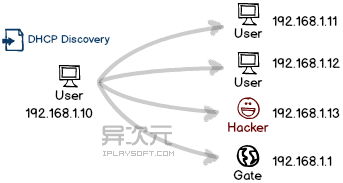 DHCP 广播