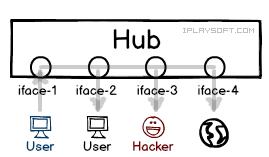 Hub 集线器