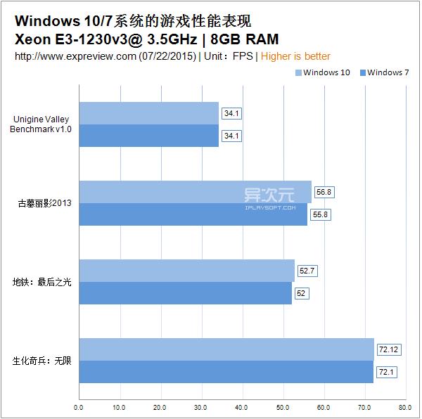 Windows 10 游戏性能