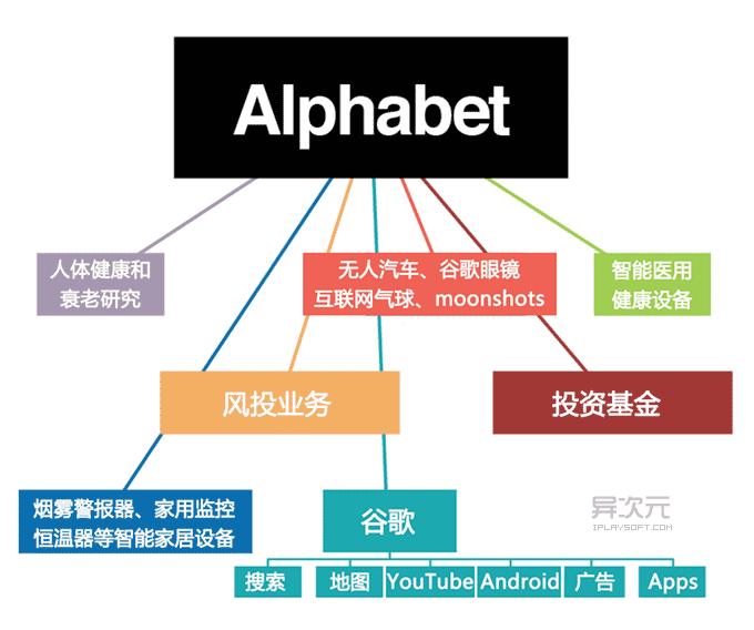 Alphabet 公司架构