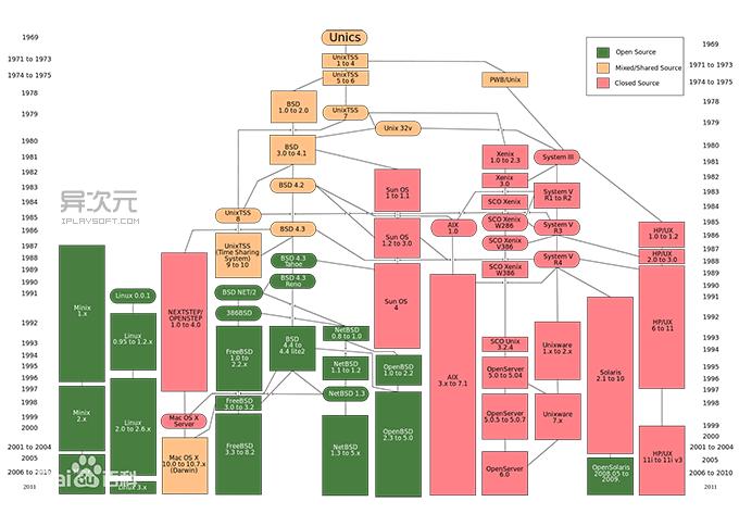 Unix 族谱