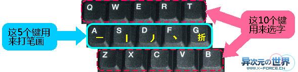免费易用的笔画输入法推荐!疯狂鼠标输入法+正宗笔画输入法+搜狗输入法