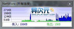 NetWorx 速度显示