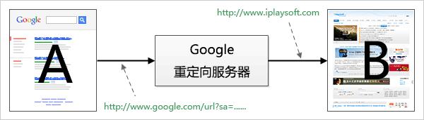 Google 重定向