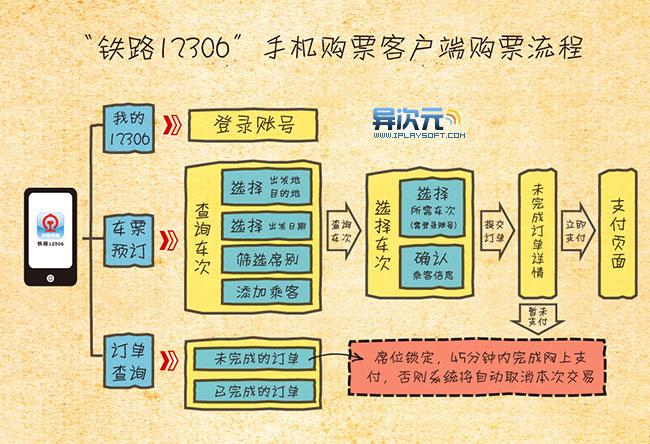 铁路12306购票流程图