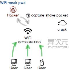 WiFi 弱口令