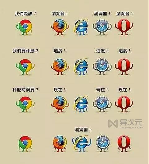 浏览器速度